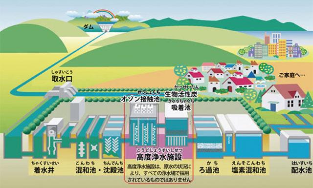 高度浄水施設